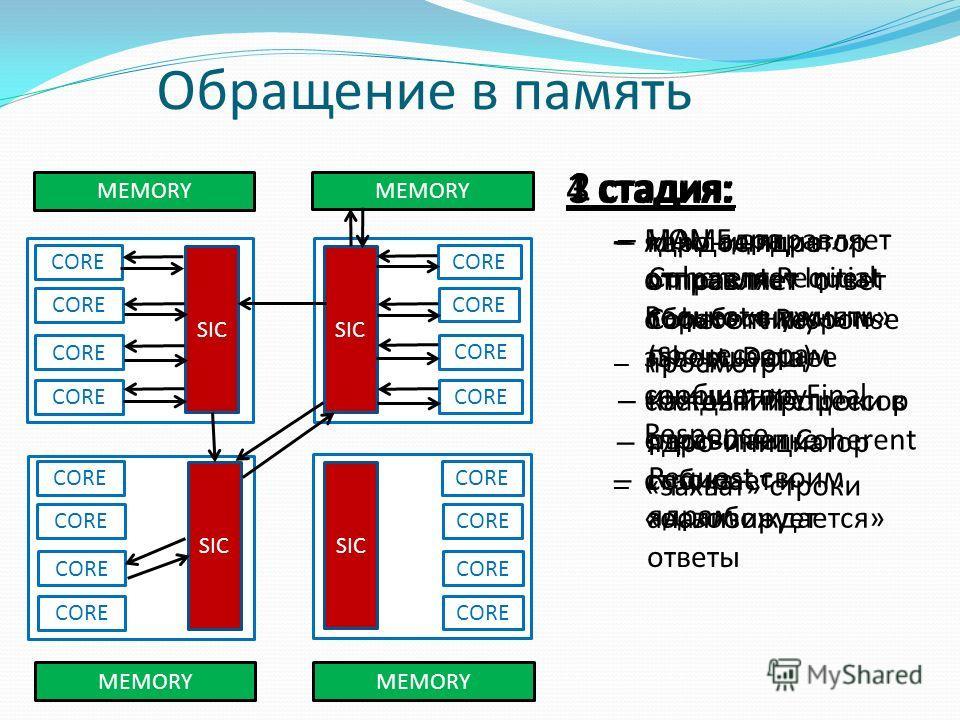 Обращение в память 1 стадия: – MAU ядра отправляет Initial Request в память – просмотр состояний строки в справочнике – «захват» строки CORE SIC MEMORY CORE SIC CORE MEMORY CORE SIC MEMORY CORE MEMORY CORE SIC CORE 2 стадия: – HOME отправляет Coheren