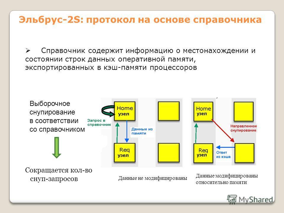 Эльбрус-2S: протокол на основе справочника Справочник содержит информацию о местонахождении и состоянии строк данных оперативной памяти, экспортированных в кэш-памяти процессоров Выборочное снупирование в соответствии со справочником Данные не модифи