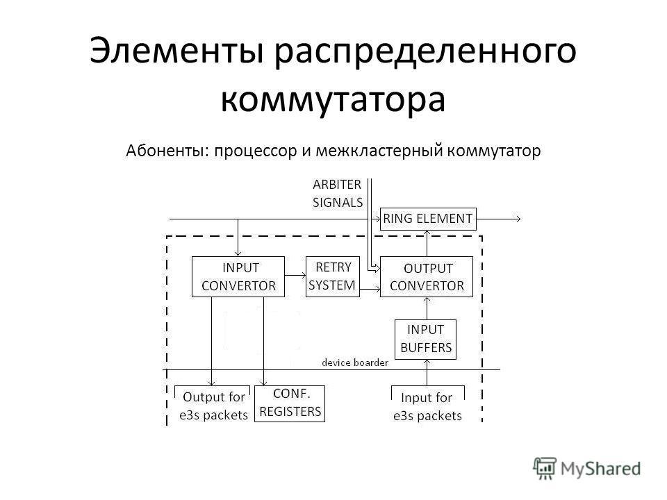 Элементы распределенного коммутатора Абоненты: процессор и межкластерный коммутатор