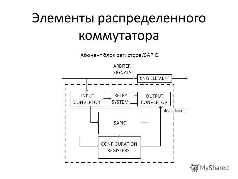 Элементы распределенного коммутатора Абонент блок регистров/SAPIC