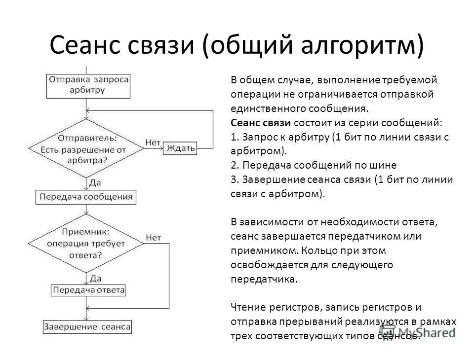 Сеанс связи (общий алгоритм) В общем случае, выполнение требуемой операции не ограничивается отправкой единственного сообщения. Сеанс связи состоит из серии сообщений: 1. Запрос к арбитру (1 бит по линии связи с арбитром). 2. Передача сообщений по ши