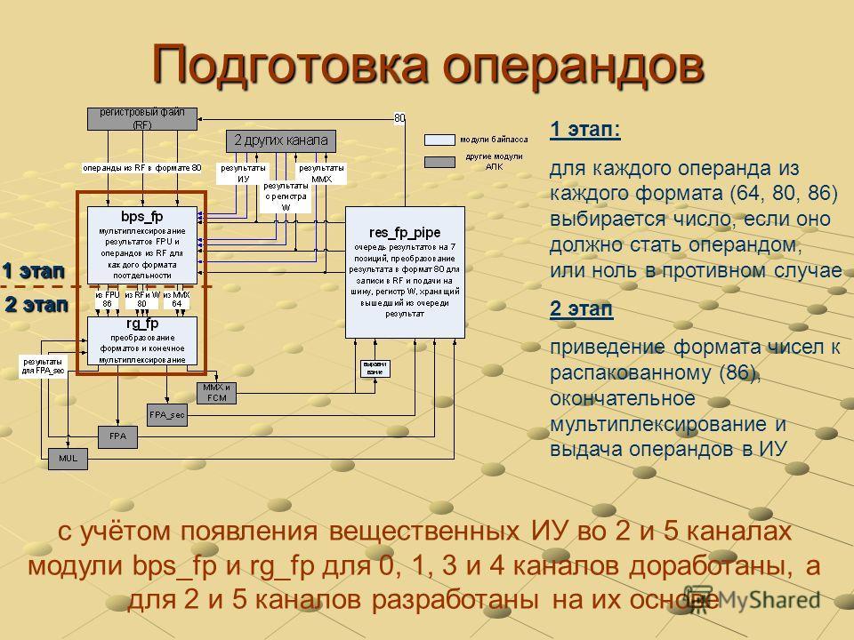 Подготовка операндов 1 этап 2 этап с учётом появления вещественных ИУ во 2 и 5 каналах модули bps_fp и rg_fp для 0, 1, 3 и 4 каналов доработаны, а для 2 и 5 каналов разработаны на их основе 1 этап: для каждого операнда из каждого формата (64, 80, 86)