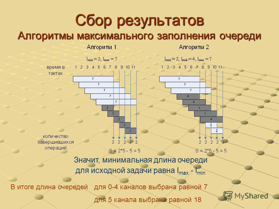 Сбор результатов Алгоритмы максимального заполнения очереди В итоге длина очередей для 0-4 каналов выбрана равной 7 для 5 канала выбрана равной 18 Значит, минимальная длина очереди для исходной задачи равна l max - l min