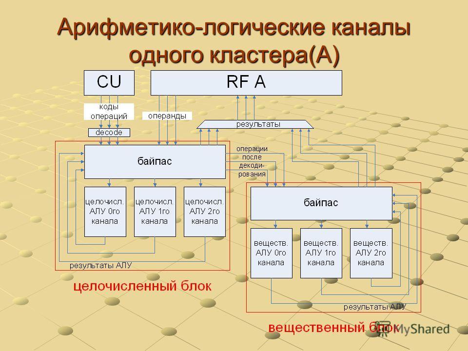 Арифметико-логические каналы одного кластера(А)