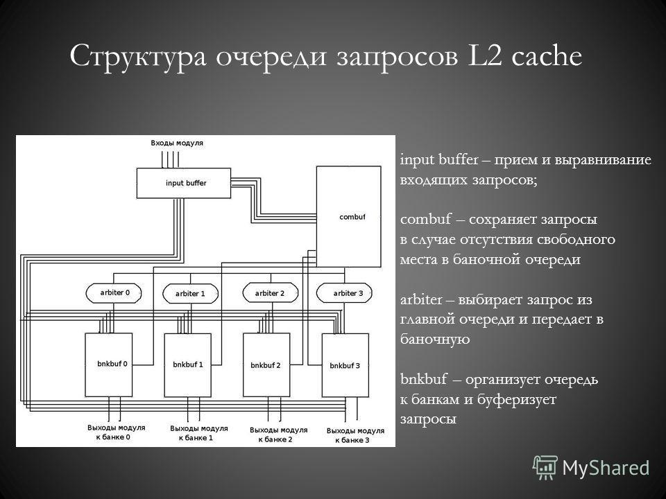 Структура очереди запросов L2 cache input buffer – прием и выравнивание входящих запросов; combuf – сохраняет запросы в случае отсутствия свободного места в баночной очереди arbiter – выбирает запрос из главной очереди и передает в баночную bnkbuf –