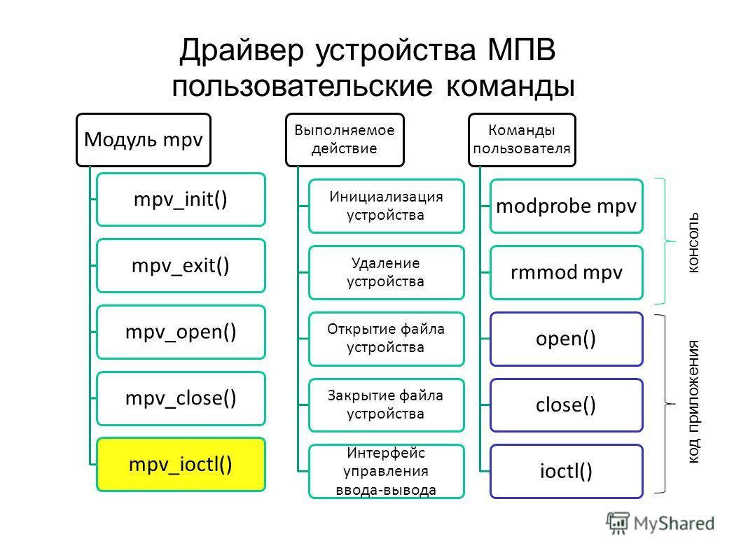 Драйвер устройства МПВ пользовательские команды Модуль mpvmpv_init()mpv_exit()mpv_open()mpv_close()mpv_ioctl() Выполняемое действие Инициализация устройства Удаление устройства Открытие файла устройства Закрытие файла устройства Интерфейс управления