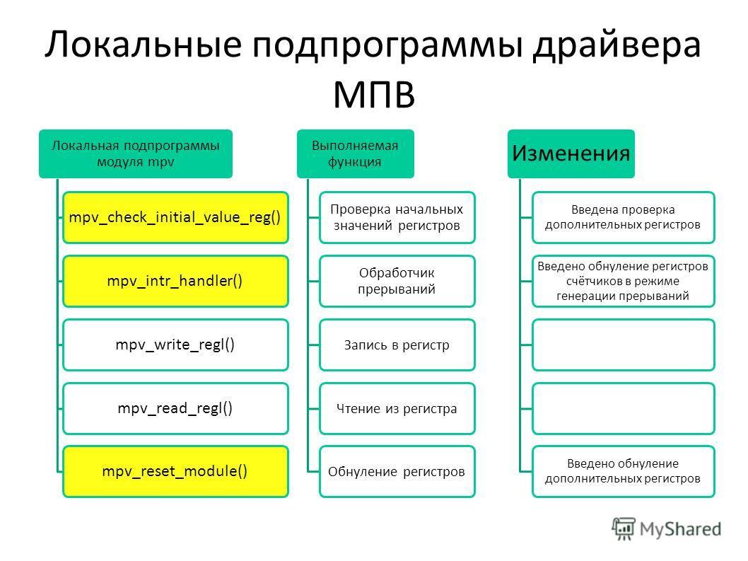 Локальные подпрограммы драйвера МПВ Локальная подпрограммы модуля mpv mpv_check_initial_value_reg()mpv_intr_handler()mpv_write_regl()mpv_read_regl()mpv_reset_module() Выполняемая функция Проверка начальных значений регистров Обработчик прерываний Зап