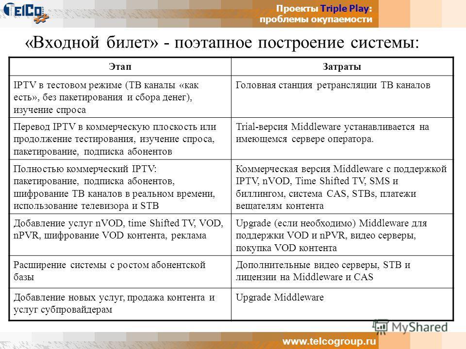 Проекты Triple Play: проблемы окупаемости www.telcogroup.ru «Входной билет» - поэтапное построение системы: ЭтапЗатраты IPTV в тестовом режиме (ТВ каналы «как есть», без пакетирования и сбора денег), изучение спроса Головная станция ретрансляции ТВ к
