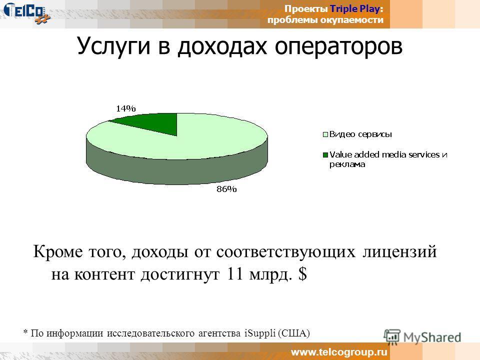 Проекты Triple Play: проблемы окупаемости www.telcogroup.ru Услуги в доходах операторов Кроме того, доходы от соответствующих лицензий на контент достигнут 11 млрд. $ * По информации исследовательского агентства iSuppli (США)