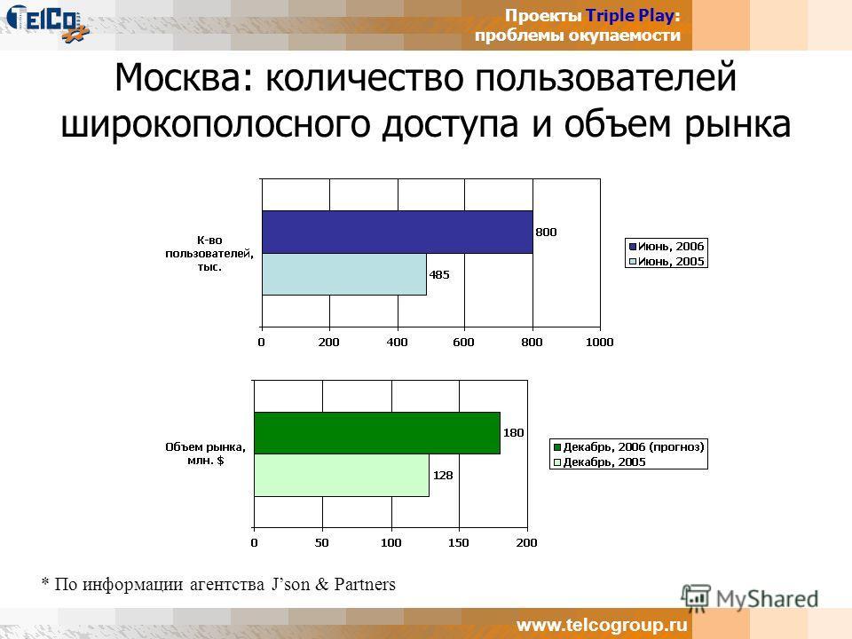 Проекты Triple Play: проблемы окупаемости www.telcogroup.ru Москва: количество пользователей широкополосного доступа и объем рынка * По информации агентства Json & Partners