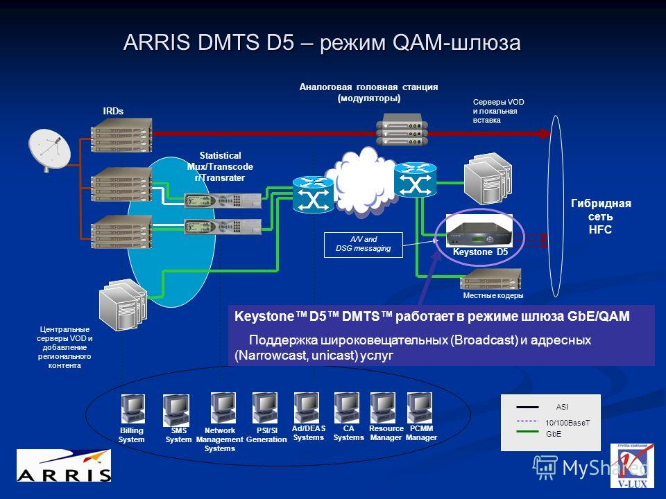 Metro Net IRDs Ad/DEAS Systems Network Management Systems PSI/SI Generation SMS System Billing System CA Systems Statistical Mux/Transcode r/Transrater Гибридная сеть HFC Серверы VOD и локальная вставка Местные кодеры Resource Manager PCMM Manager Ke