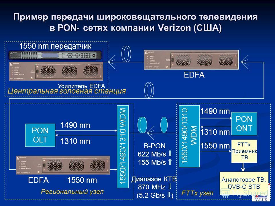 Пример передачи широковещательного телевидения в PON- сетях компании Verizon (США) Центральная головная станция PON OLT 1490 nm 1310 nm 1550/1490/1310 WDM 1550/1490/1310 WDM 1490 nm 1310 nm PON ONT FTTx Приемник ТВ Аналоговое ТВ, DVB-C STB Региональн