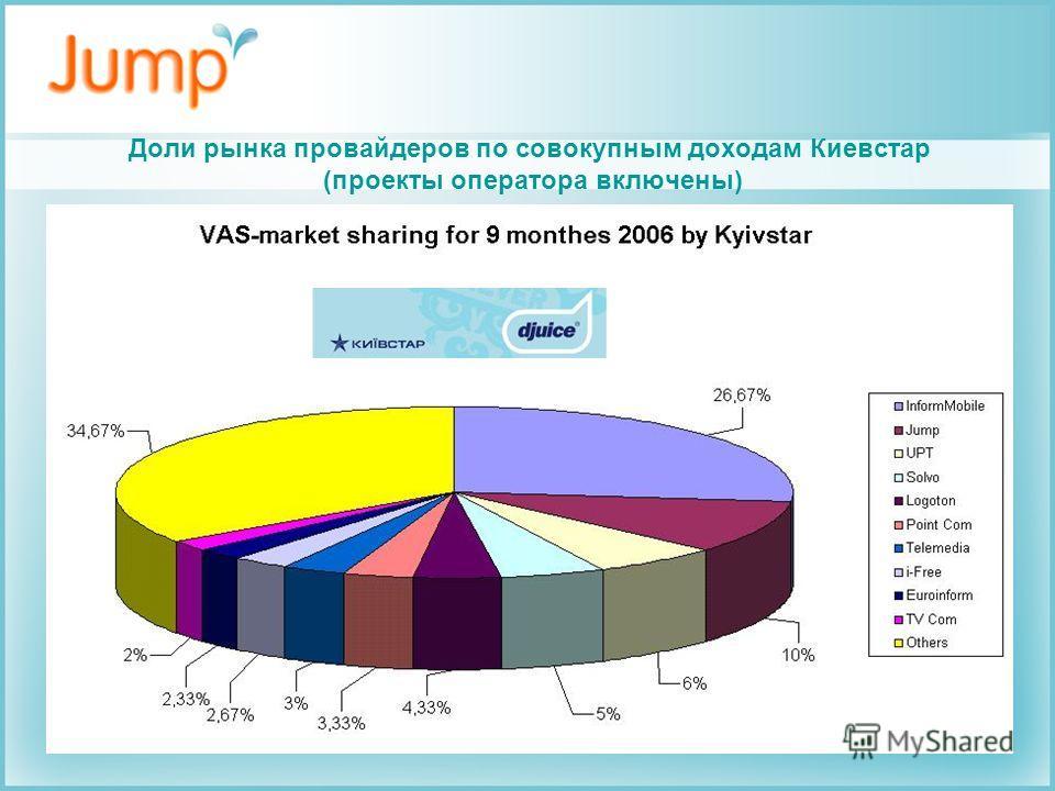 Доли рынка провайдеров по совокупным доходам Киевстар (проекты оператора включены)