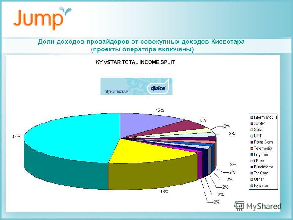 Доли доходов провайдеров от совокупных доходов Киевстара (проекты оператора включены)