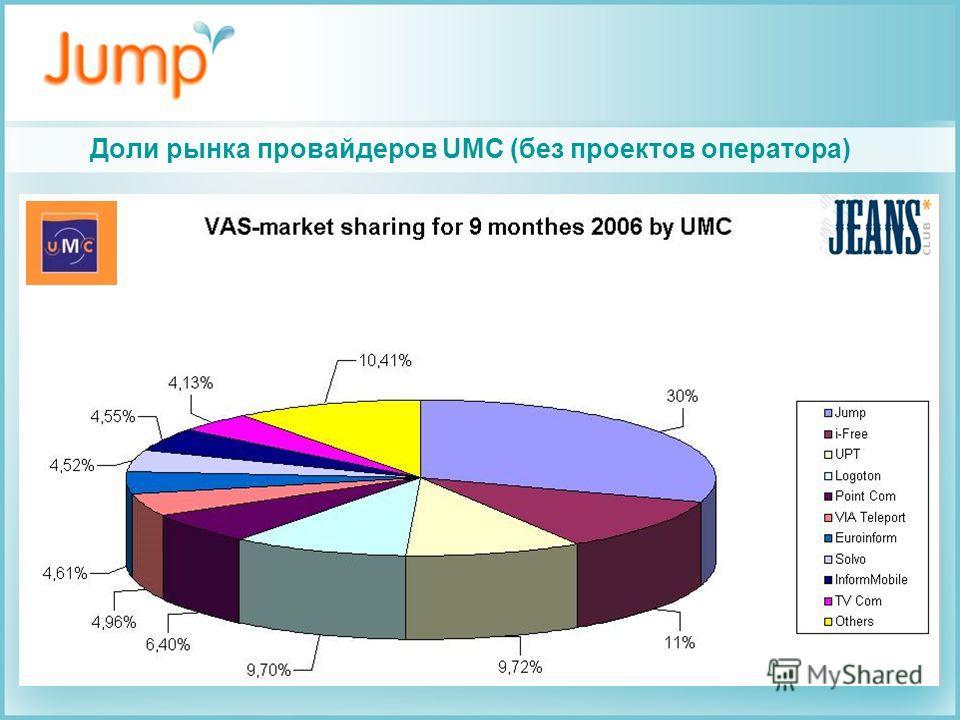 Доли рынка провайдеров UMC (без проектов оператора)
