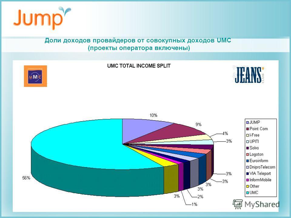 Доли доходов провайдеров от совокупных доходов UMC (проекты оператора включены)