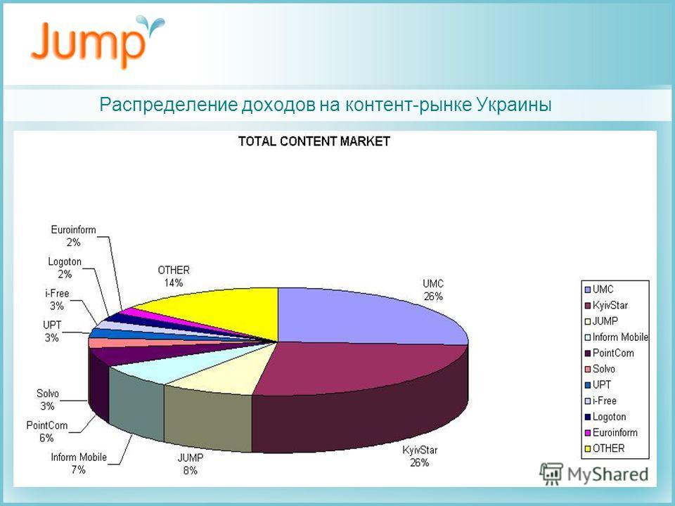 Распределение доходов на контент-рынке Украины