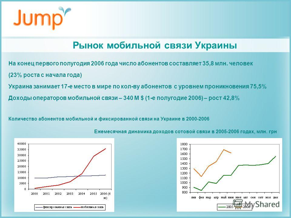 Рынок мобильной связи Украины На конец первого полугодия 2006 года число абонентов составляет 35,8 млн. человек (23% роста с начала года) Украина занимает 17-е место в мире по кол-ву абонентов с уровнем проникновения 75,5% Доходы операторов мобильной