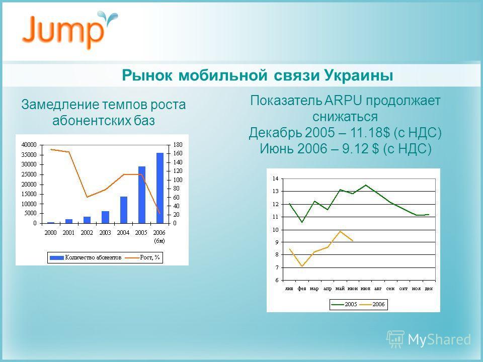Замедление темпов роста абонентских баз Показатель ARPU продолжает снижаться Декабрь 2005 – 11.18$ (с НДС) Июнь 2006 – 9.12 $ (с НДС) Рынок мобильной связи Украины