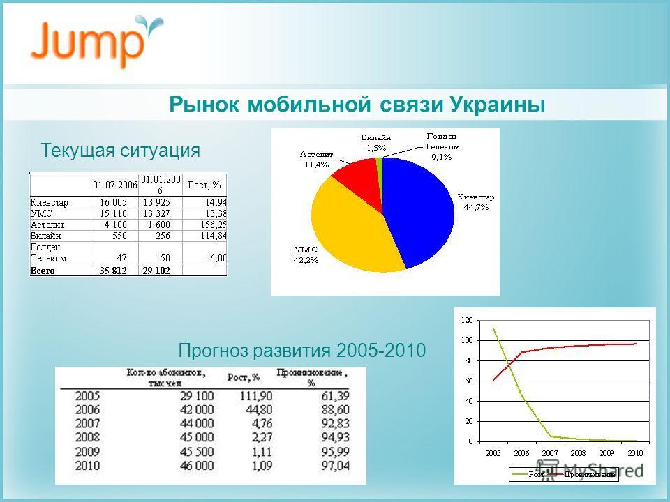 Текущая ситуация Прогноз развития 2005-2010 Рынок мобильной связи Украины