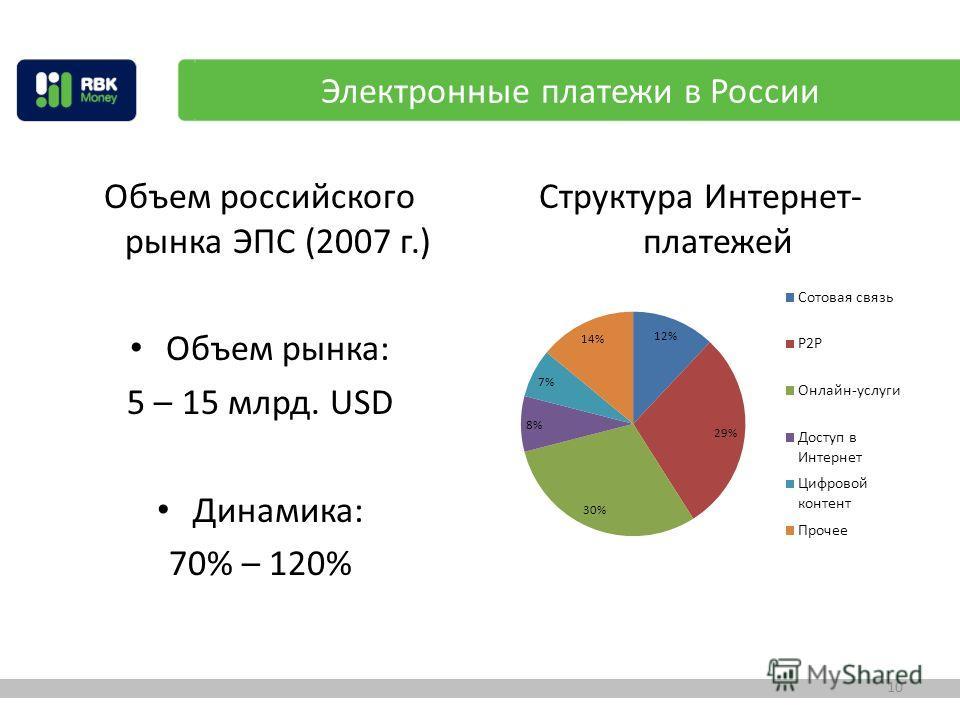 Объем российского рынка ЭПС (2007 г.) Объем рынка: 5 – 15 млрд. USD Динамика: 70% – 120% Структура Интернет- платежей 10 Электронные платежи в России