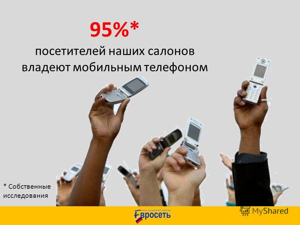 95%* посетителей наших салонов владеют мобильным телефоном * Собственные исследования