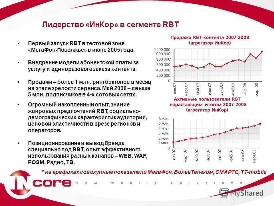 Лидерство «ИнКор» в сегменте RBT Первый запуск RBT в тестовой зоне «МегаФон-Поволжье» в июне 2005 года. Внедрение модели абонентской платы за услугу и единоразового заказа контента. Продажи – более 1 млн. рингбэктонов в месяц на этапе зрелости сервис