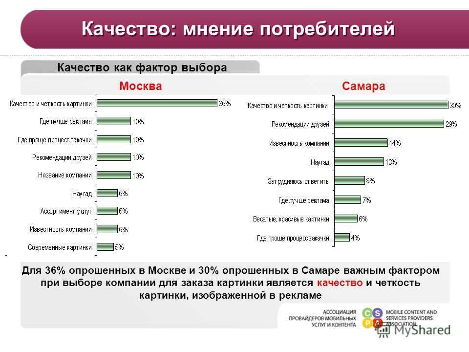 - Качество: мнение потребителей Качество как фактор выбора МоскваСамара Для 36% опрошенных в Москве и 30% опрошенных в Самаре важным фактором при выборе компании для заказа картинки является качество и четкость картинки, изображенной в рекламе