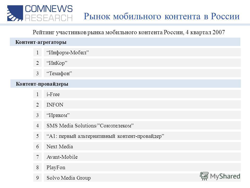 Рынок мобильного контента в России Контент-агрегаторы Контент-провайдеры Информ-Мобил ИнКор Темафон А1: первый альтернативный контент-провайдер i-Free INFON Ириком SMS Media Solutions/Союзтелеком 1 2 3 5 1 2 3 4 Рейтинг участников рынка мобильного ко