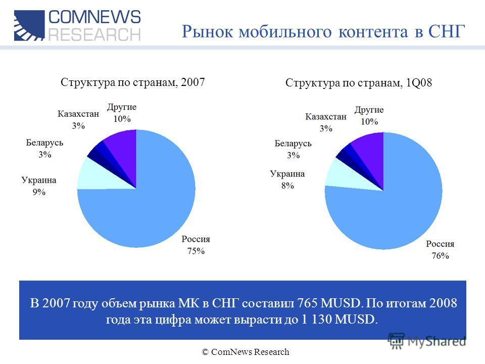 © ComNews Research Рынок мобильного контента в СНГ Структура по странам, 2007 В 2007 году объем рынка МК в СНГ составил 765 MUSD. По итогам 2008 года эта цифра может вырасти до 1 130 MUSD. Структура по странам, 1Q08