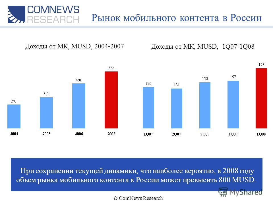 © ComNews Research Рынок мобильного контента в России Доходы от МК, MUSD, 2004-2007 При сохранении текущей динамики, что наиболее вероятно, в 2008 году объем рынка мобильного контента в России может превысить 800 MUSD. Доходы от МК, MUSD, 1Q07-1Q08