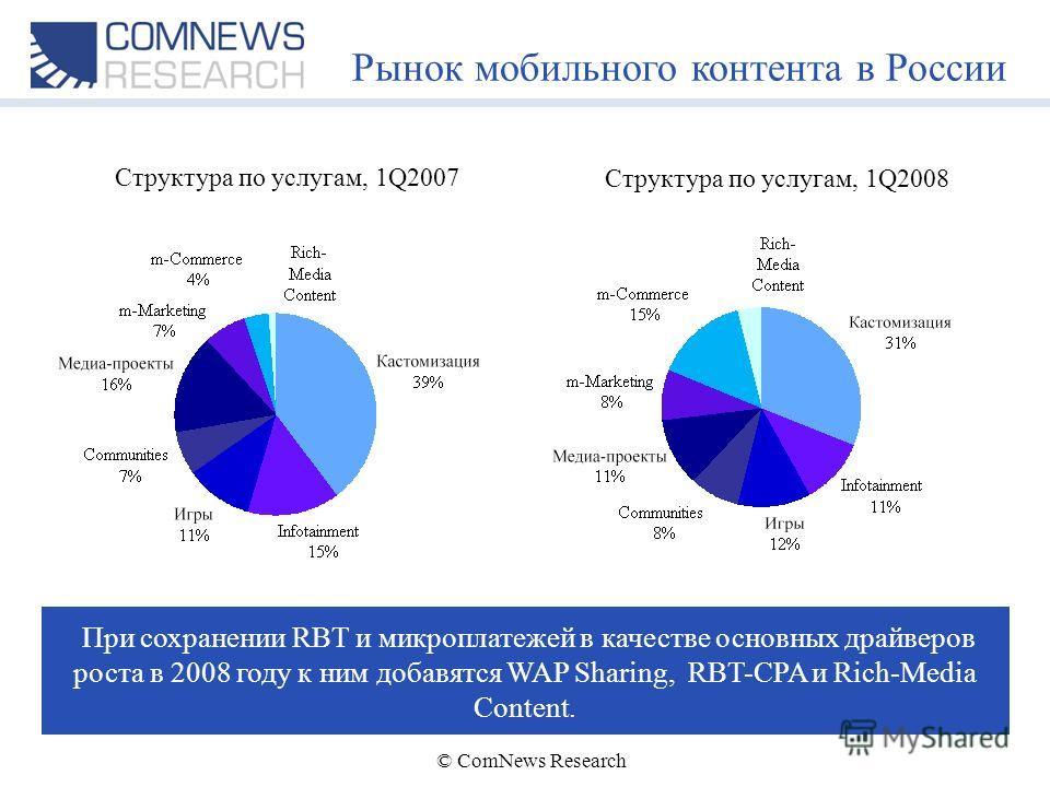 © ComNews Research Рынок мобильного контента в России Структура по услугам, 1Q2007 При сохранении RBT и микроплатежей в качестве основных драйверов роста в 2008 году к ним добавятся WAP Sharing, RBT-CPA и Rich-Media Content. Структура по услугам, 1Q2
