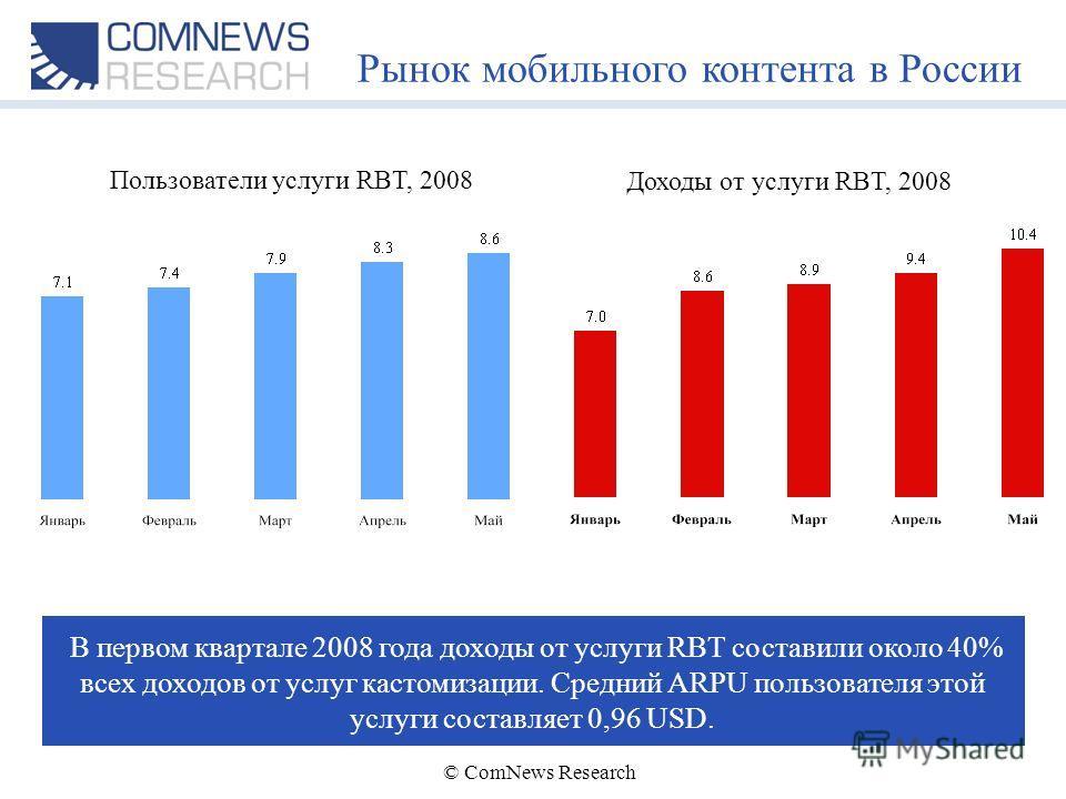© ComNews Research Рынок мобильного контента в России Пользователи услуги RBT, 2008 В первом квартале 2008 года доходы от услуги RBT составили около 40% всех доходов от услуг кастомизации. Средний ARPU пользователя этой услуги составляет 0,96 USD. До