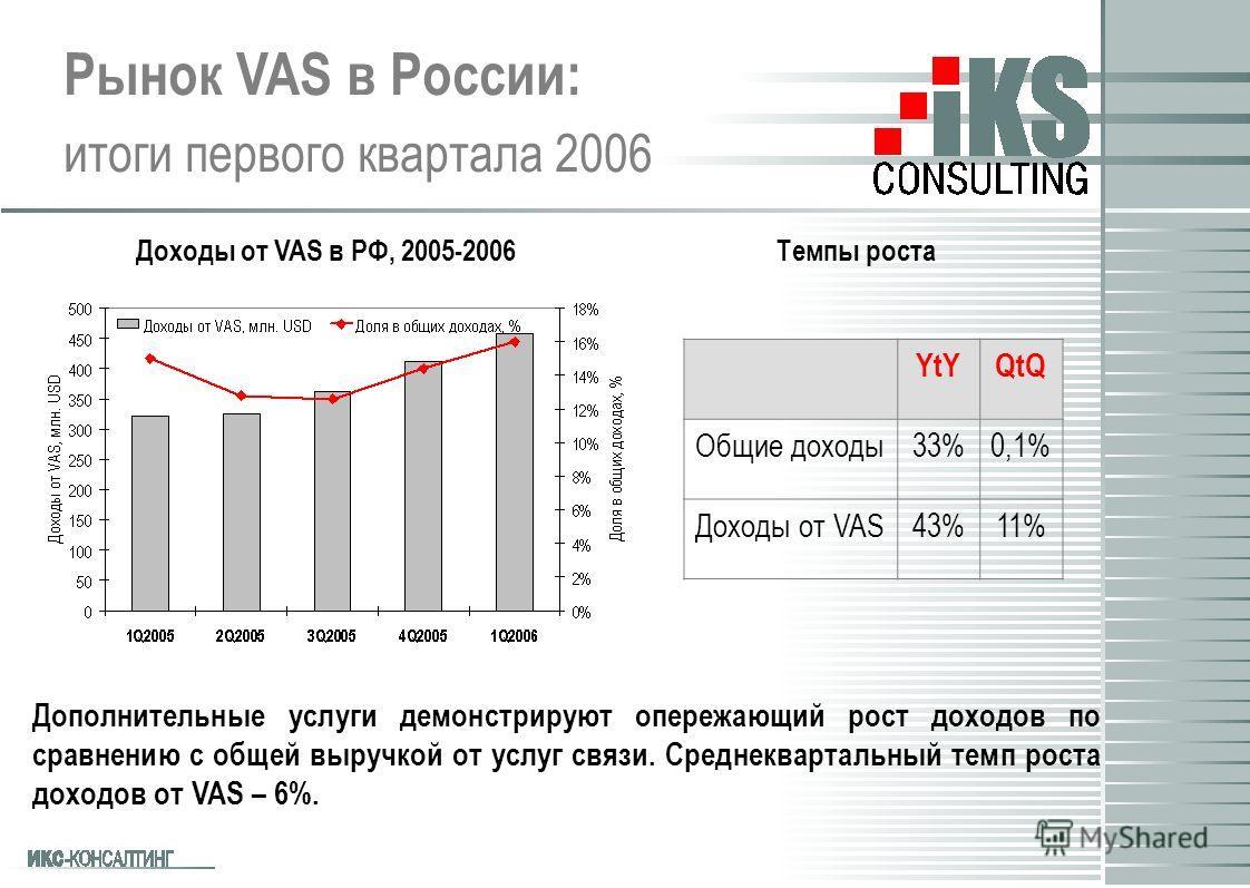 Рынок VAS в России: итоги первого квартала 2006 Дополнительные услуги демонстрируют опережающий рост доходов по сравнению с общей выручкой от услуг связи. Среднеквартальный темп роста доходов от VAS – 6%. Доходы от VAS в РФ, 2005-2006Темпы роста YtYQ