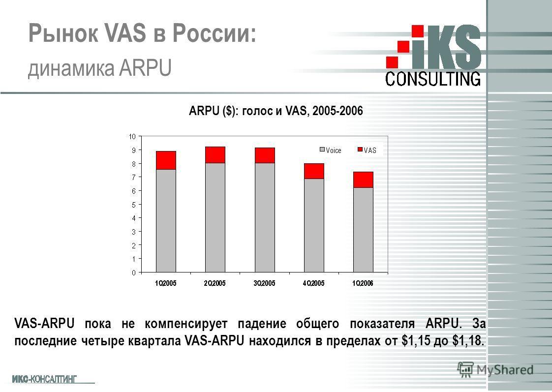 Рынок VAS в России: динамика ARPU VAS-ARPU пока не компенсирует падение общего показателя ARPU. За последние четыре квартала VAS-ARPU находился в пределах от $1,15 до $1,18. ARPU ($): голос и VAS, 2005-2006