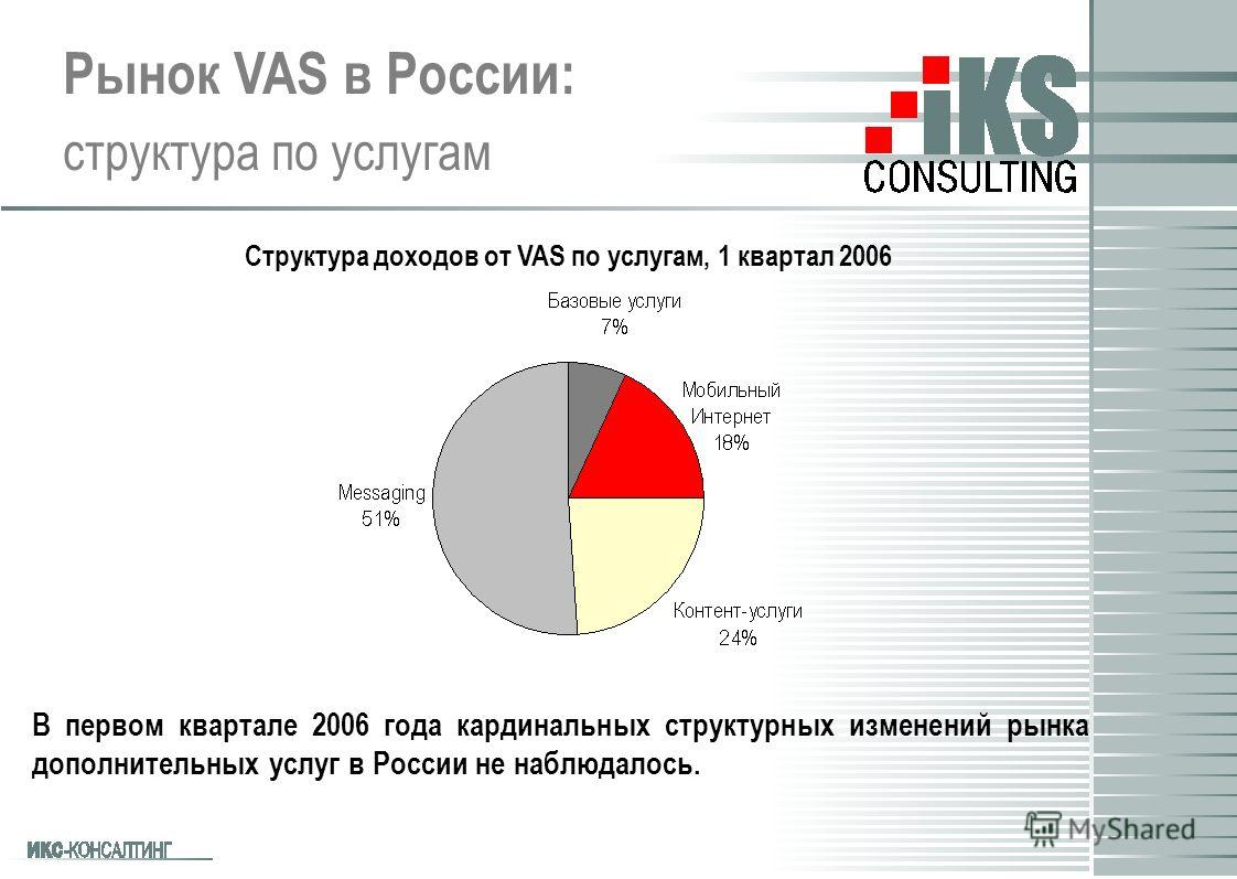 Рынок VAS в России: структура по услугам В первом квартале 2006 года кардинальных структурных изменений рынка дополнительных услуг в России не наблюдалось. Структура доходов от VAS по услугам, 1 квартал 2006