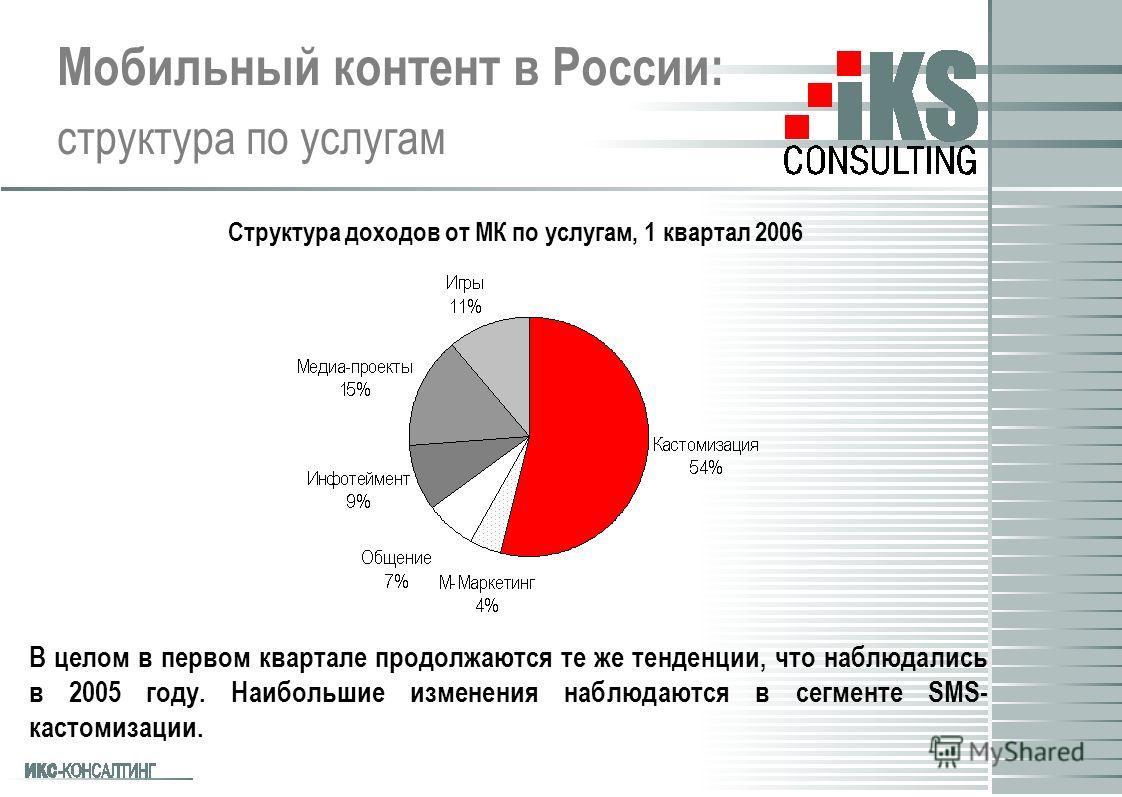 Мобильный контент в России: структура по услугам В целом в первом квартале продолжаются те же тенденции, что наблюдались в 2005 году. Наибольшие изменения наблюдаются в сегменте SMS- кастомизации. Структура доходов от МК по услугам, 1 квартал 2006