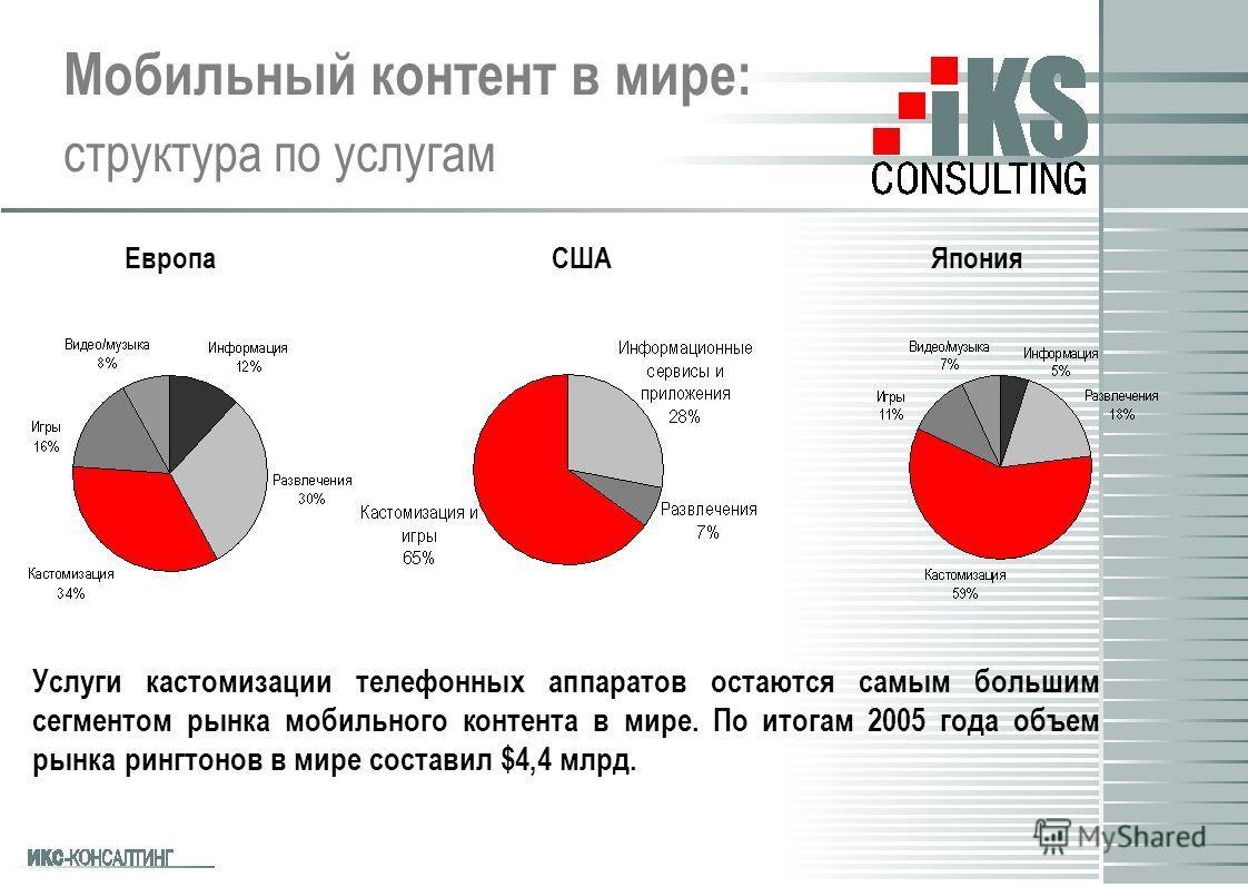 Мобильный контент в мире: структура по услугам Услуги кастомизации телефонных аппаратов остаются самым большим сегментом рынка мобильного контента в мире. По итогам 2005 года объем рынка рингтонов в мире составил $4,4 млрд. ЕвропаСША Япония