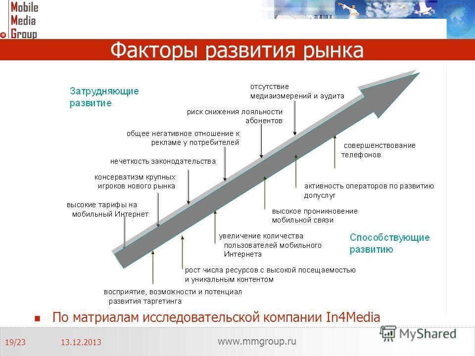 Факторы развития рынка По матриалам исследовательской компании In4Media 13.12.2013 www.mmgroup.ru 19/23