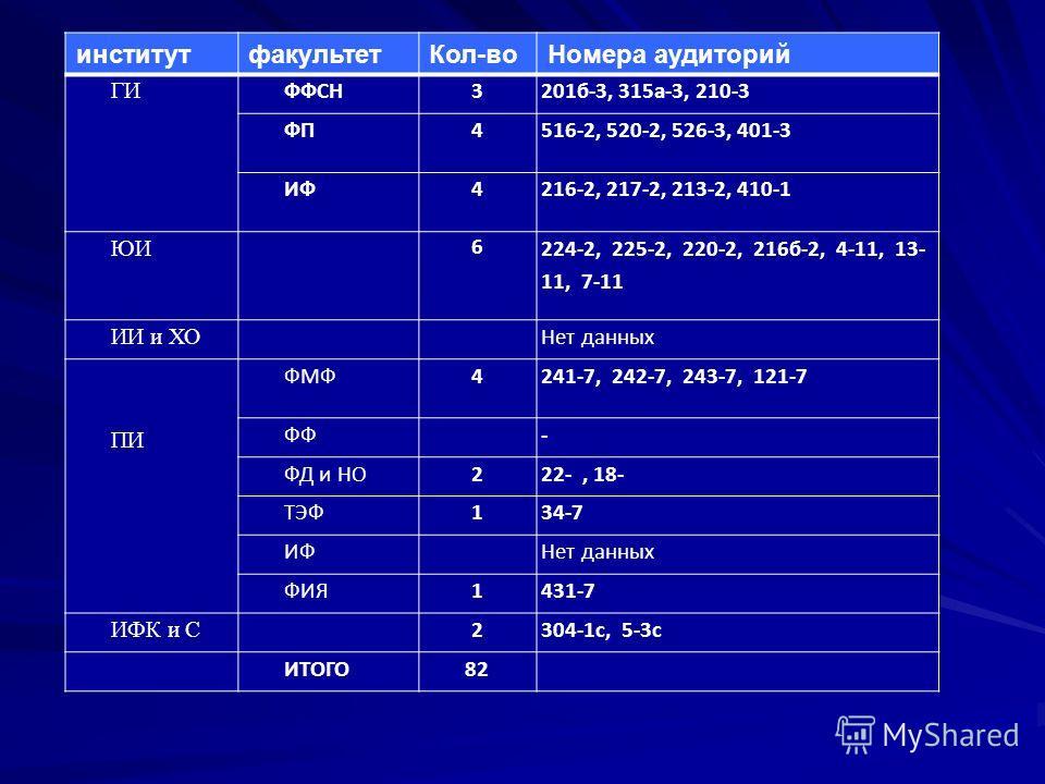 институтфакультетКол-воНомера аудиторий ГИ ФФСН3201б-3, 315а-3, 210-3 ФП4516-2, 520-2, 526-3, 401-3 ИФ4216-2, 217-2, 213-2, 410-1 ЮИ 6 224-2, 225-2, 220-2, 216б-2, 4-11, 13- 11, 7-11 ИИ и ХО Нет данных ПИ ФМФ4241-7, 242-7, 243-7, 121-7 ФФ- ФД и НО222