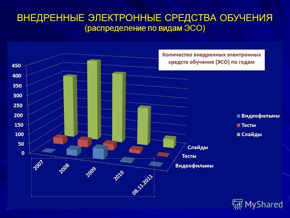 ВНЕДРЕННЫЕ ЭЛЕКТРОННЫЕ СРЕДСТВА ОБУЧЕНИЯ (распределение по видам ЭСО)