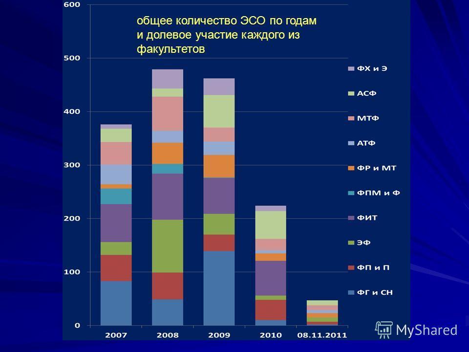 общее количество ЭСО по годам и долевое участие каждого из факультетов