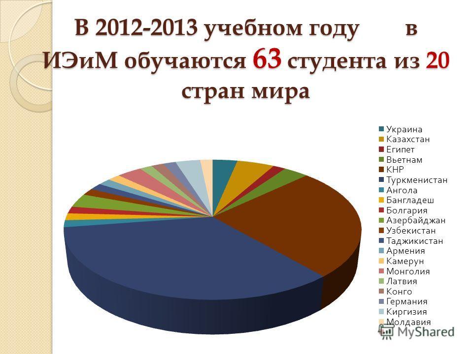 В 2012-2013 учебном году в ИЭиМ обучаются 63 студента из 20 стран мира