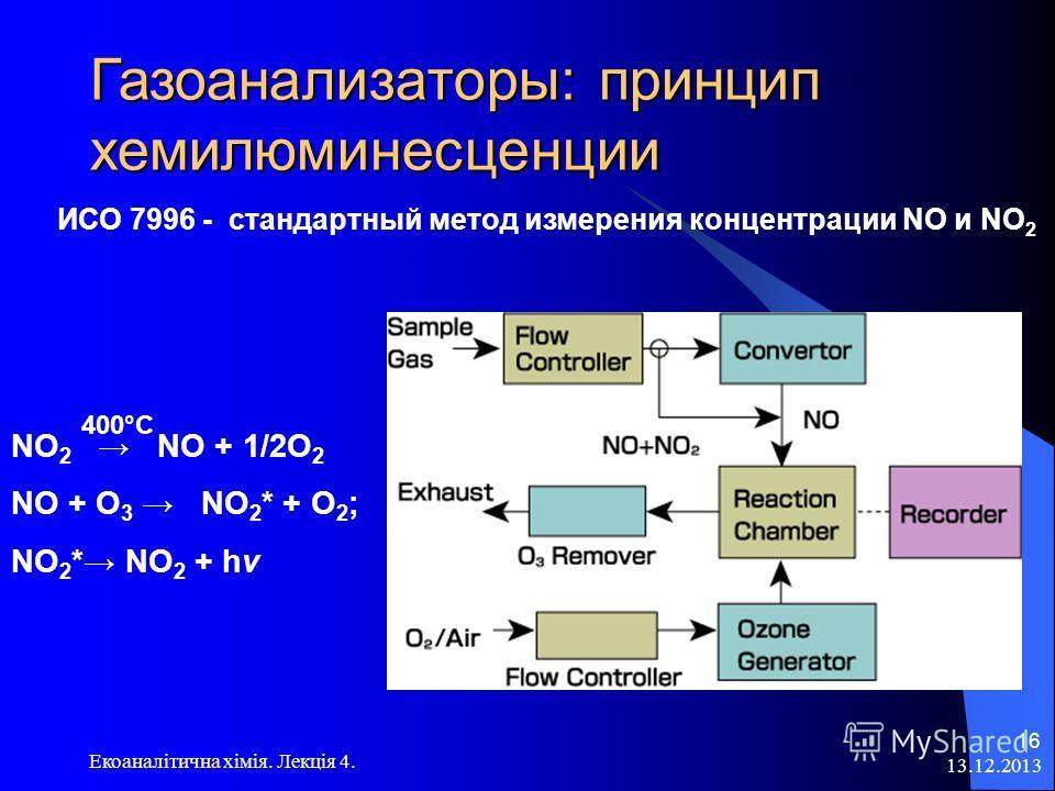 Последовательность фильтров и устройств для получения чистого воздуха: –воздушный насос; –фильтр для пыли; –генератор озона (NO NO 2 ); –активированный уголь (SO 2, NO 2, О 3 ); –NaOH (CO 2 ); –Ag – волокно, гопкалит (СО CO 2 ); –Силикагель (Н 2 О);