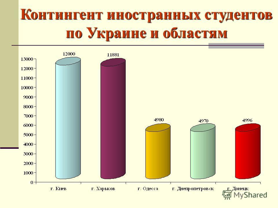 Контингент иностранных студентов по Украине и областям