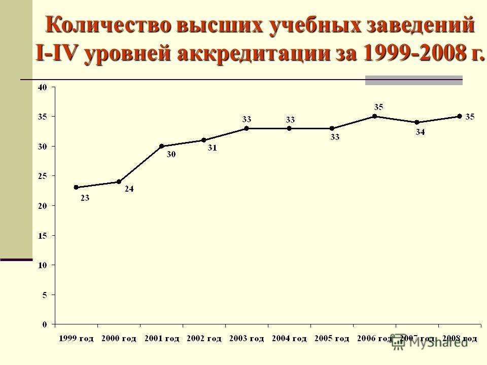 Количество высших учебных заведений I-IV уровней аккредитации за 1999-2008 г.