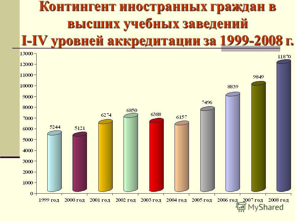 Контингент иностранных граждан в высших учебных заведений I-IV уровней аккредитации за 1999-2008 г.