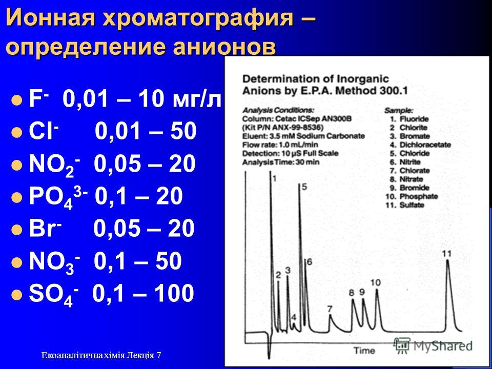 13.12.2013 Екоаналітична хімія Лекція 7 8 Ионная хроматография – определение анионов F - 0,01 – 10 мг/л Cl - 0,01 – 50 NO 2 - 0,05 – 20 PO 4 3- 0,1 – 20 Br - 0,05 – 20 NO 3 - 0,1 – 50 SO 4 - 0,1 – 100