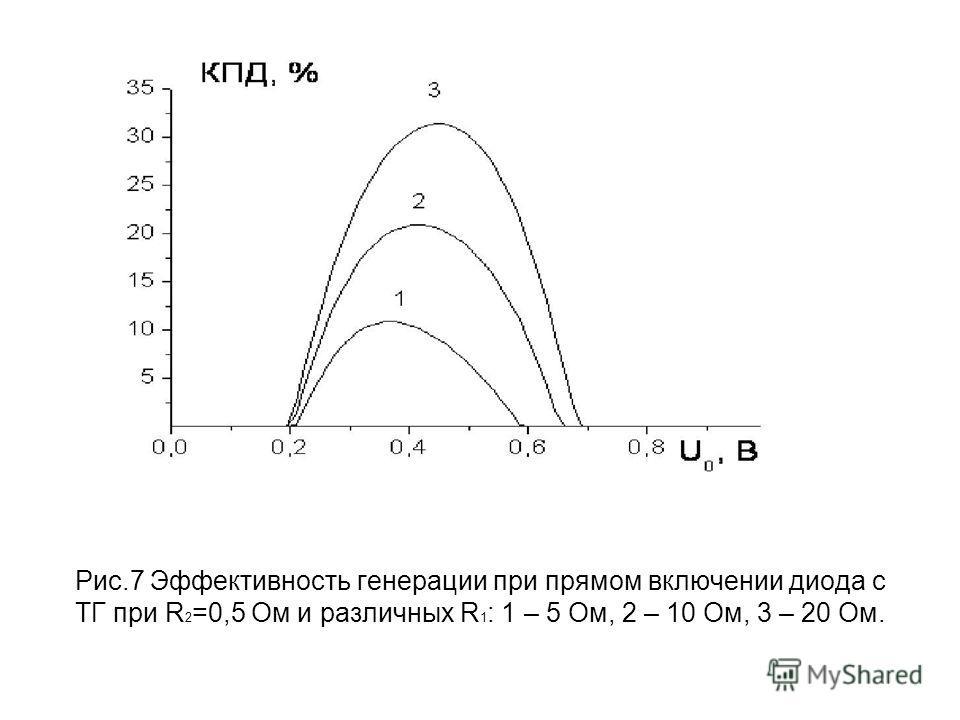 Рис.7 Эффективность генерации при прямом включении диода с ТГ при R 2 =0,5 Ом и различных R 1 : 1 – 5 Ом, 2 – 10 Ом, 3 – 20 Ом.