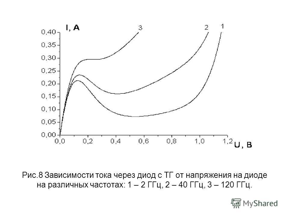 Рис.8 Зависимости тока через диод с ТГ от напряжения на диоде на различных частотах: 1 – 2 ГГц, 2 – 40 ГГц, 3 – 120 ГГц.